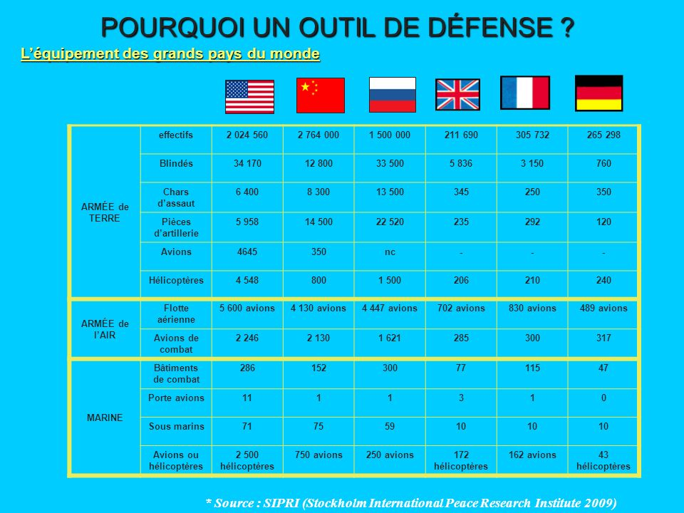 L'équipement des grands pays du monde Avions ou hélicoptères