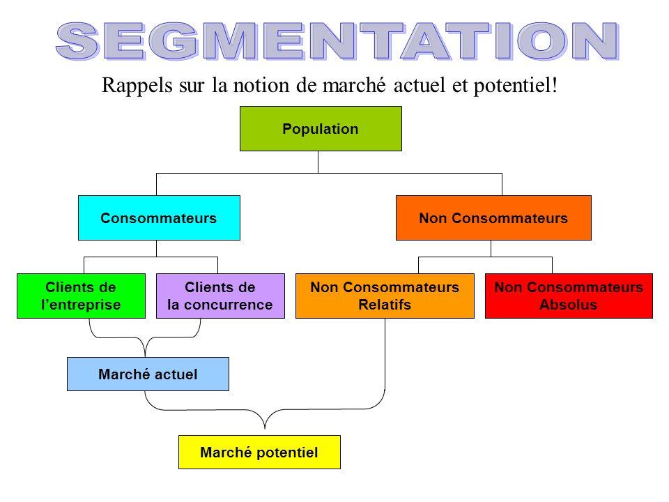 SEGMENTATION Rappels sur la notion de marché actuel et potentiel!