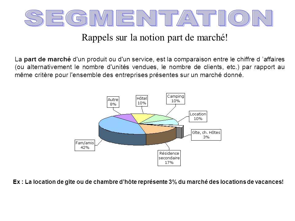 SEGMENTATION Rappels sur la notion part de marché!