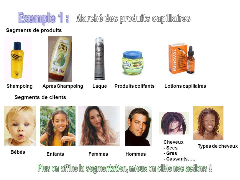 Exemple 1 : Marché des produits capillaires