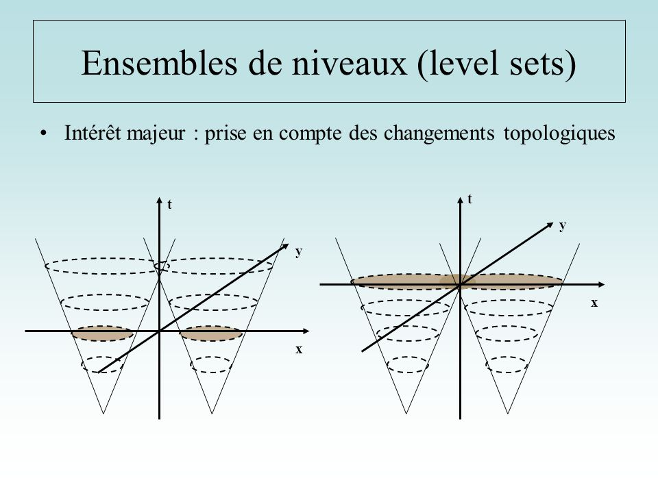 Ensembles de niveaux (level sets)
