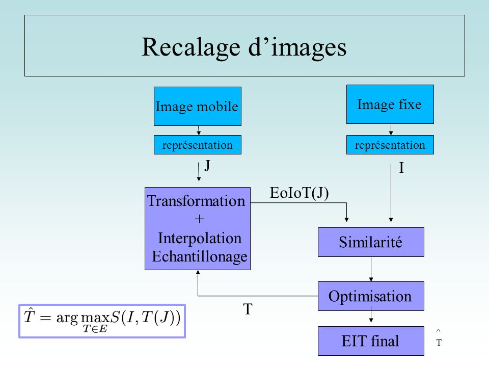 Recalage d'images J I EoIoT(J) Transformation + Interpolation