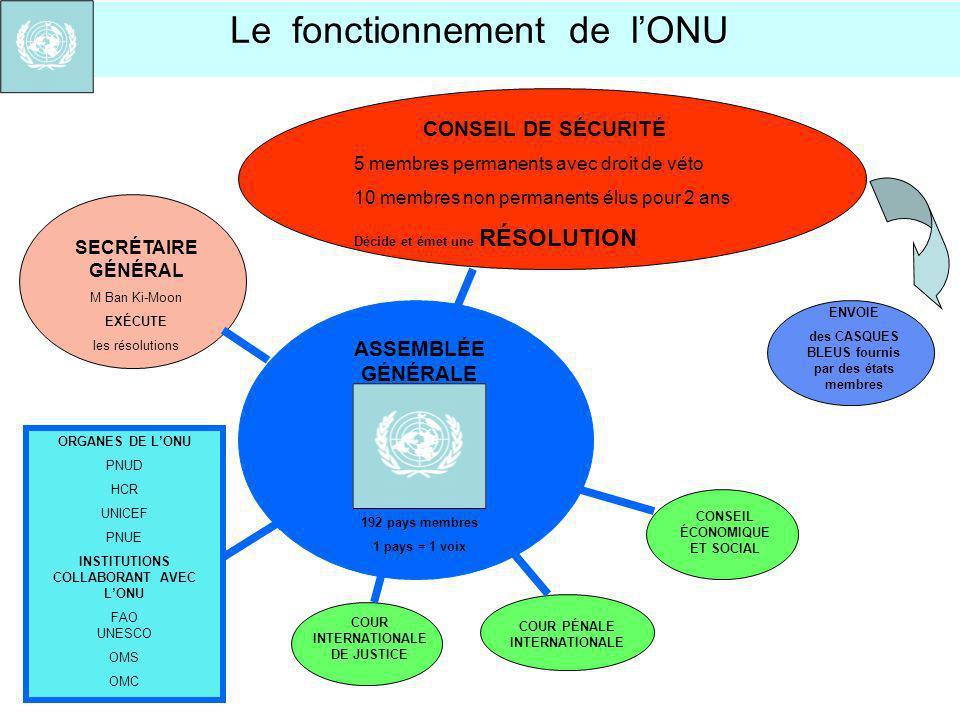 Le fonctionnement de l'ONU
