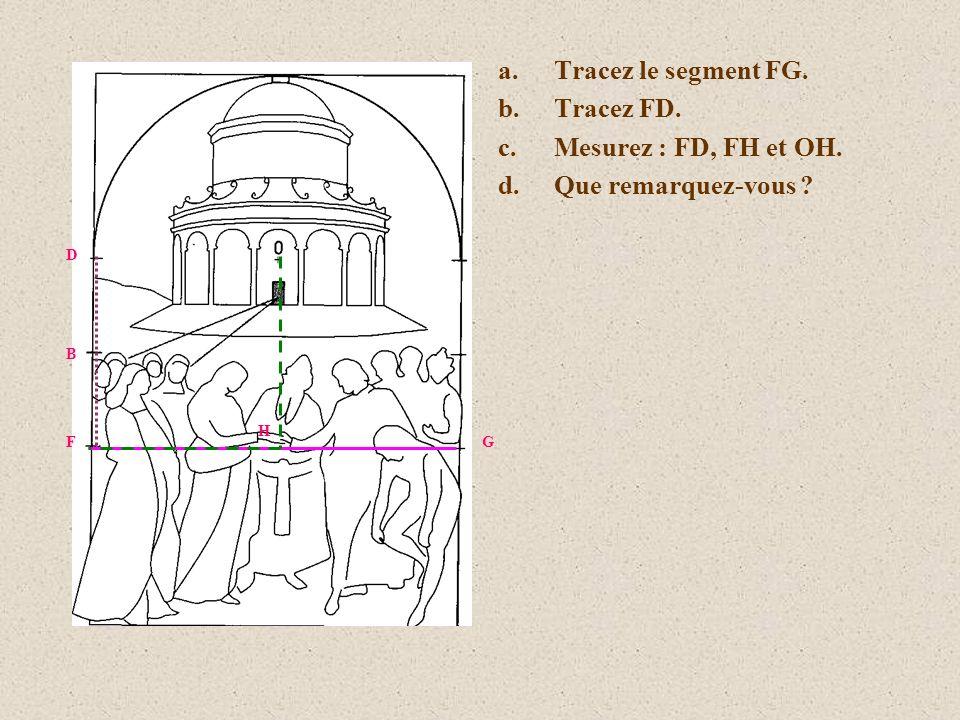 Tracez le segment FG. Tracez FD. Mesurez : FD, FH et OH.
