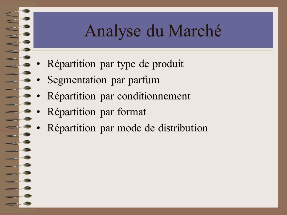 Analyse du Marché Répartition par type de produit