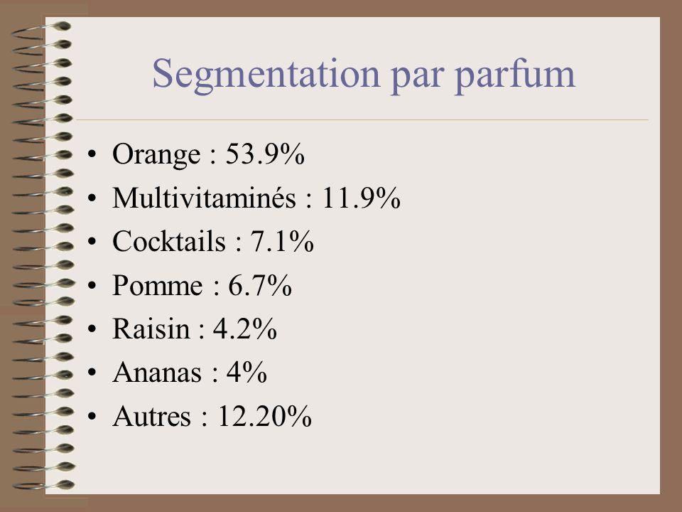 Segmentation par parfum