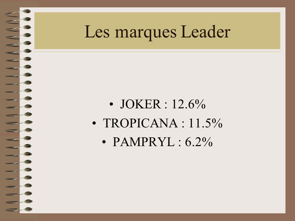 Les marques Leader JOKER : 12.6% TROPICANA : 11.5% PAMPRYL : 6.2%