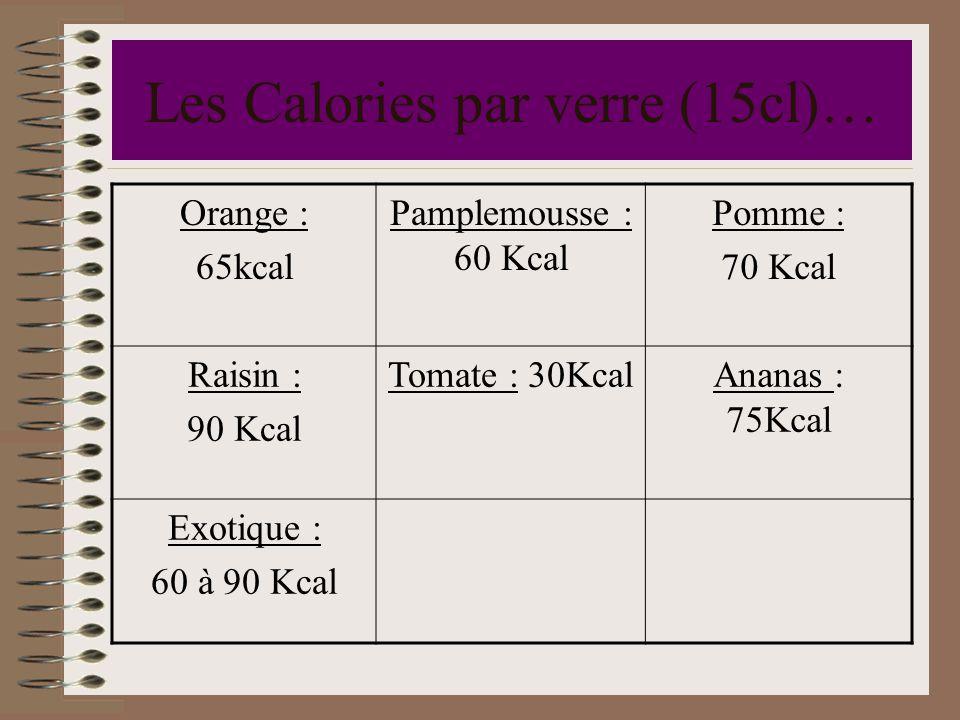 Les Calories par verre (15cl)…
