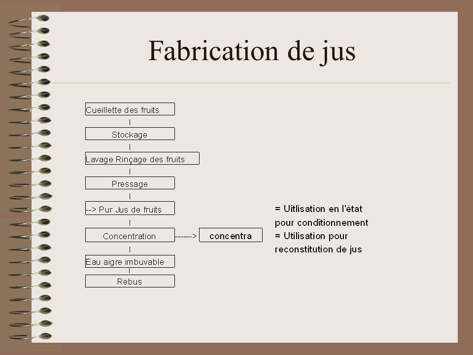 Fabrication de jus