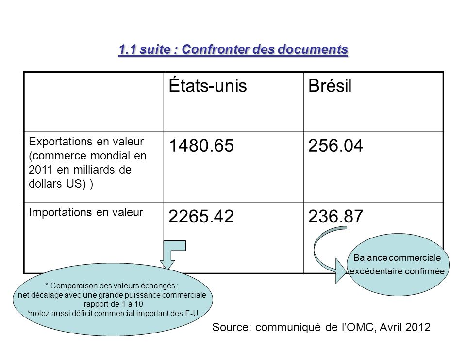 1.1 suite : Confronter des documents