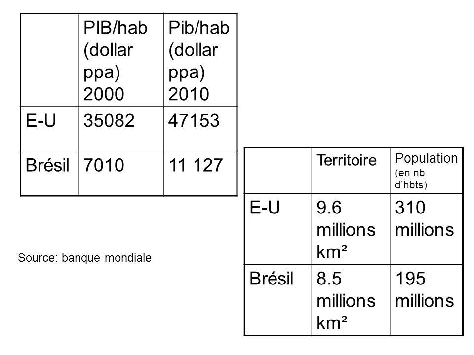 PIB/hab (dollar ppa) 2000 Pib/hab (dollar ppa) 2010 E-U 35082 47153