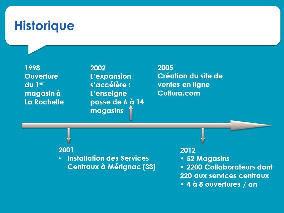 Historique 1998 Ouverture du 1er magasin à La Rochelle 2001