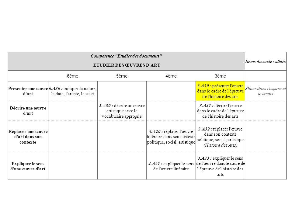 Compétence Etudier des documents Items du socle validés