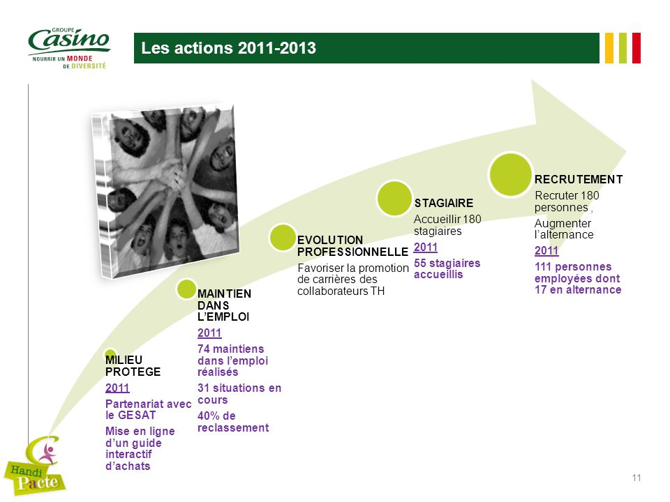 Les actions 2011-2013 RECRUTEMENT Recruter 180 personnes ,
