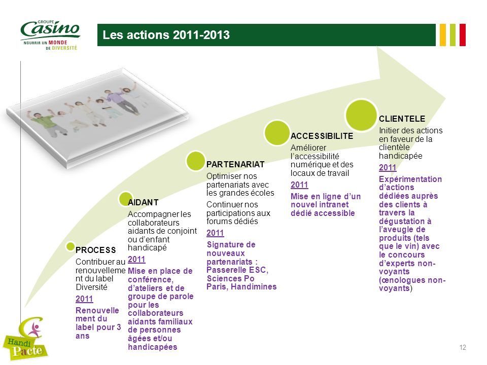 Les actions 2011-2013 CLIENTELE