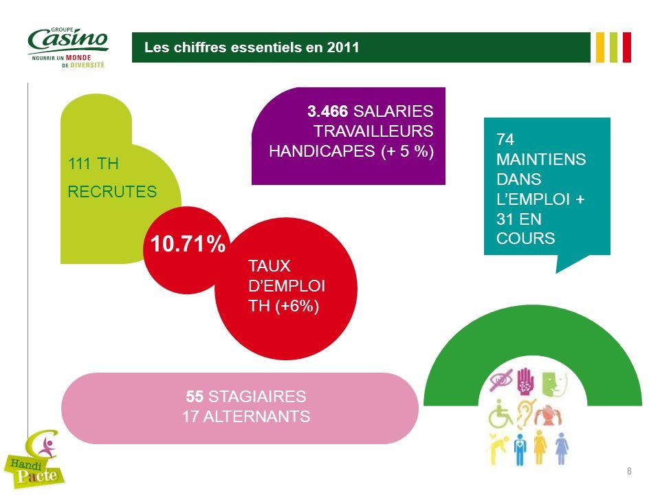 Les chiffres essentiels en 2011