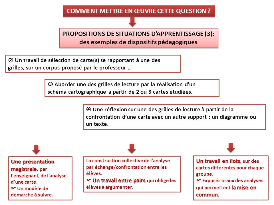PROPOSITIONS DE SITUATIONS D'APPRENTISSAGE (3):