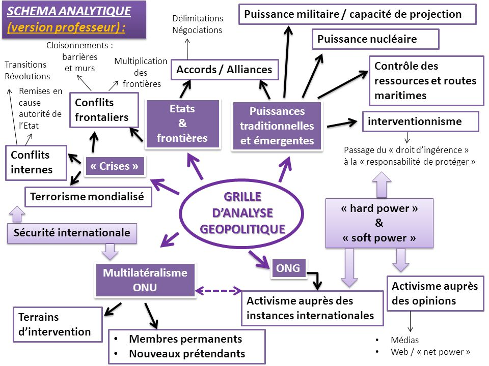 GRILLE D'ANALYSE GEOPOLITIQUE