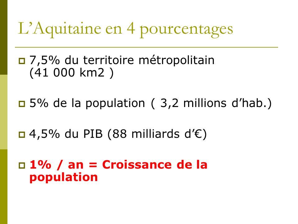 L'Aquitaine en 4 pourcentages