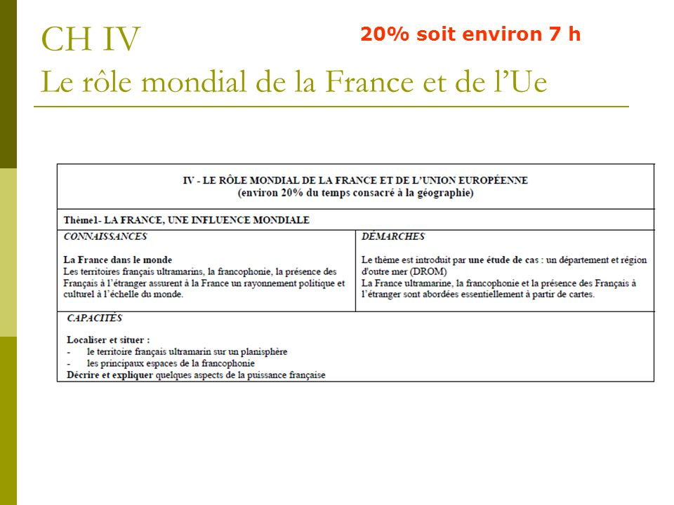 CH IV Le rôle mondial de la France et de l'Ue