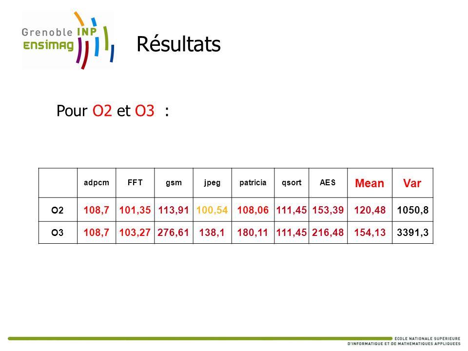 Résultats Pour O2 et O3 : Mean Var 108,7 101,35 113,91 100,54 108,06