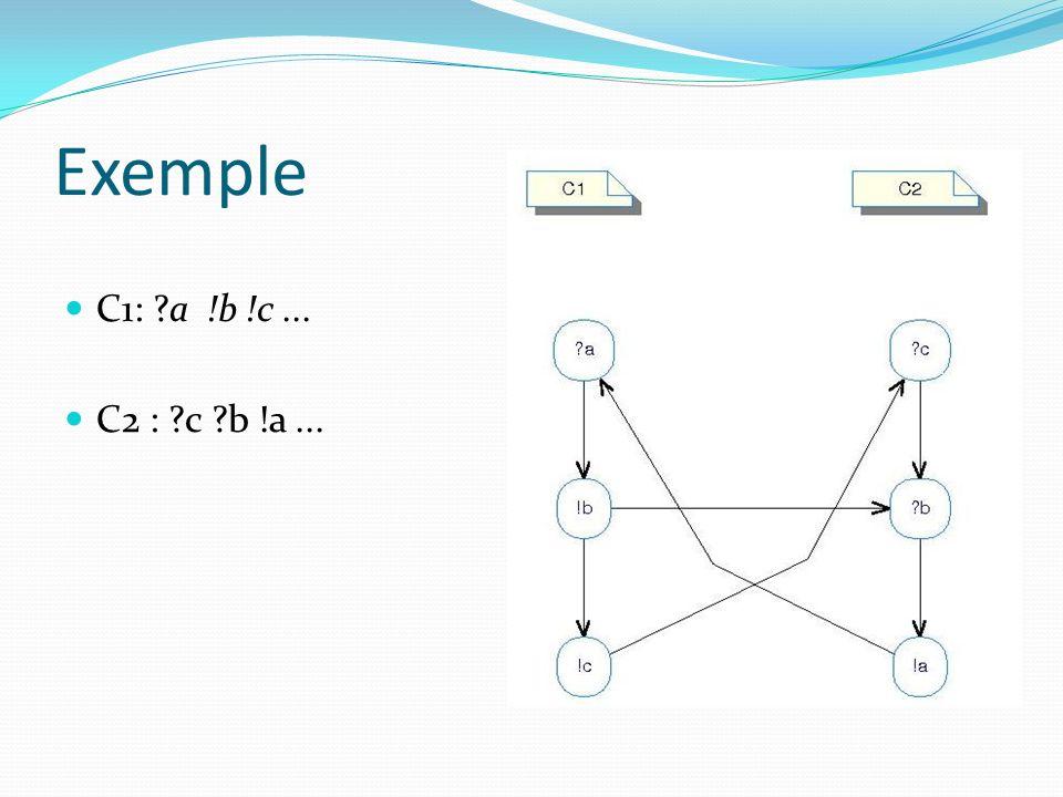 Exemple C1: a !b !c ... C2 : c b !a ...