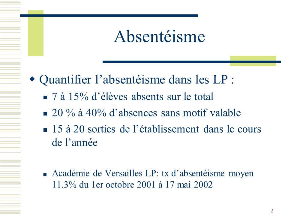 Absentéisme Quantifier l'absentéisme dans les LP :