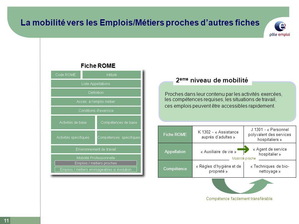 La mobilité vers les Emplois/Métiers proches d'autres fiches