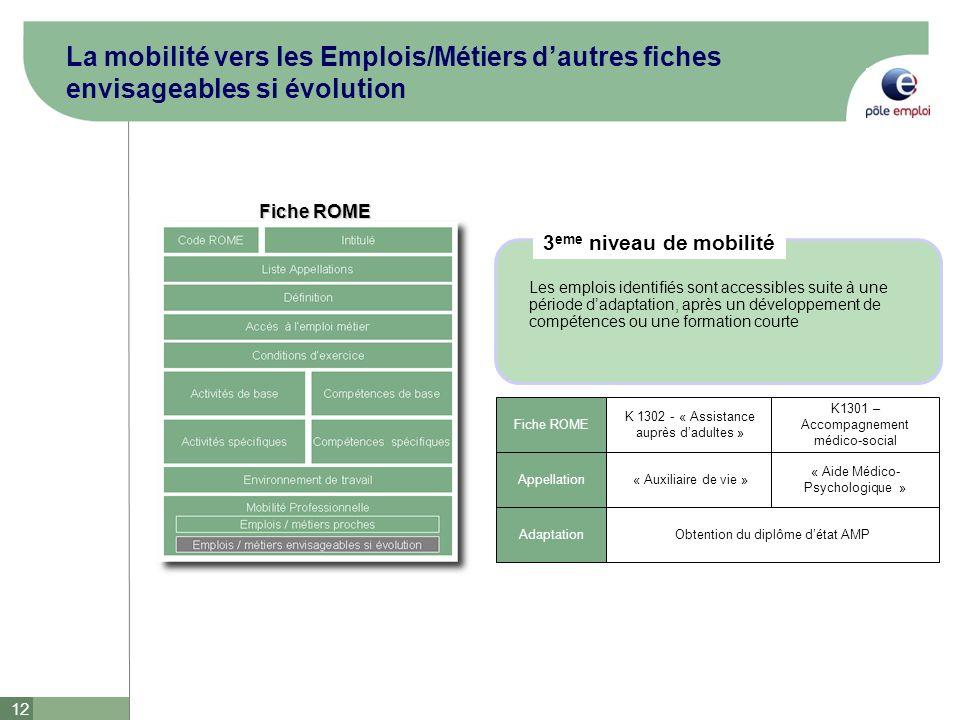 La mobilité vers les Emplois/Métiers d'autres fiches envisageables si évolution