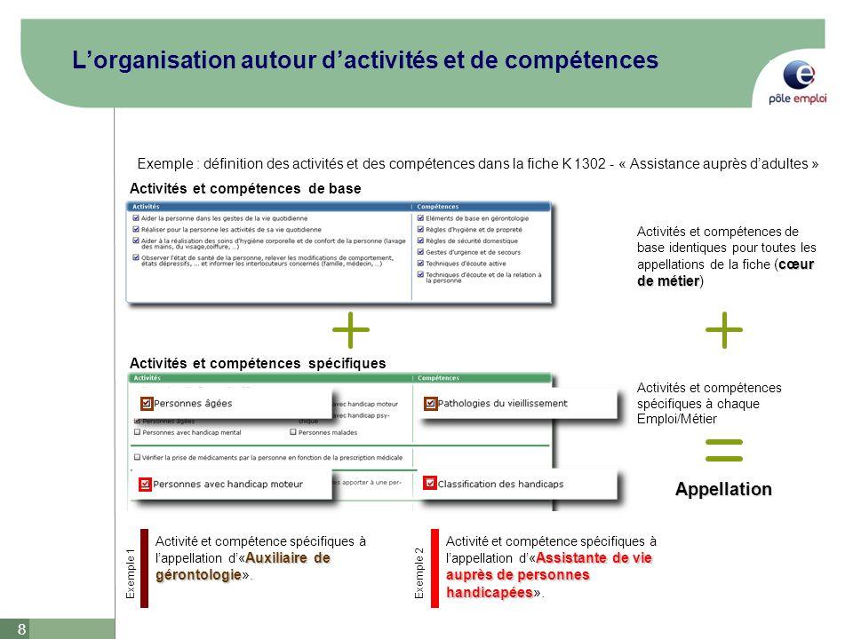 L'organisation autour d'activités et de compétences