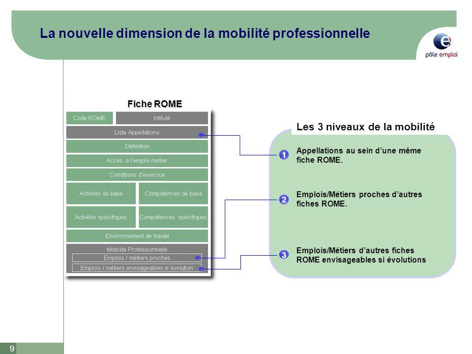 La nouvelle dimension de la mobilité professionnelle