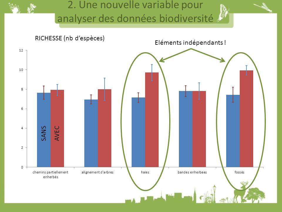 2. Une nouvelle variable pour analyser des données biodiversité