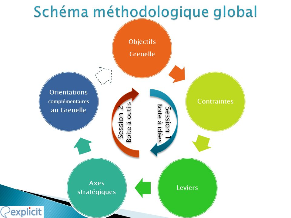 Schéma méthodologique global