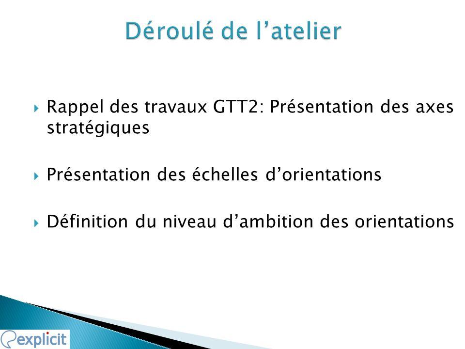 Déroulé de l'atelierRappel des travaux GTT2: Présentation des axes stratégiques. Présentation des échelles d'orientations.