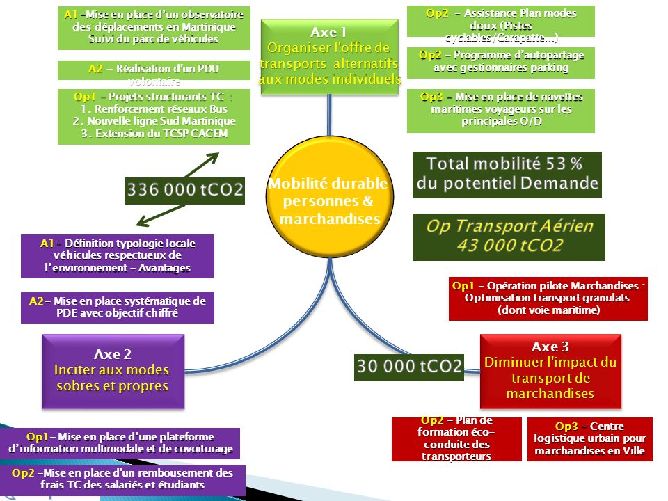 Total mobilité 53 % du potentiel Demande 336 000 tCO2