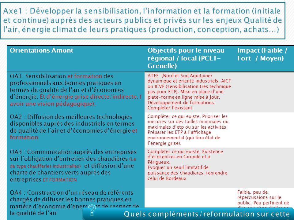 Axe1 : Développer la sensibilisation, l information et la formation (initiale et continue) auprès des acteurs publics et privés sur les enjeux Qualité de l air, énergie climat de leurs pratiques (production, conception, achats…)