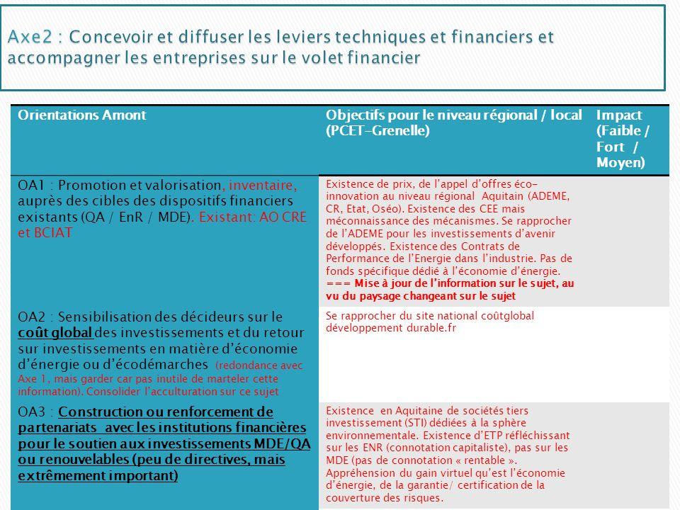 Axe2 : Concevoir et diffuser les leviers techniques et financiers et accompagner les entreprises sur le volet financier
