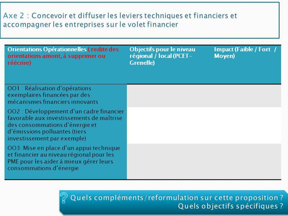 Axe 2 : Concevoir et diffuser les leviers techniques et financiers et accompagner les entreprises sur le volet financier