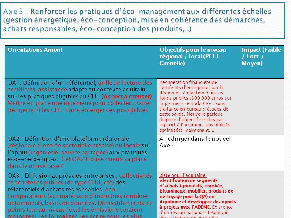 Axe 3 : Renforcer les pratiques d'éco-management aux différentes échelles (gestion énergétique, éco-conception, mise en cohérence des démarches, achats responsables, éco-conception des produits,..)