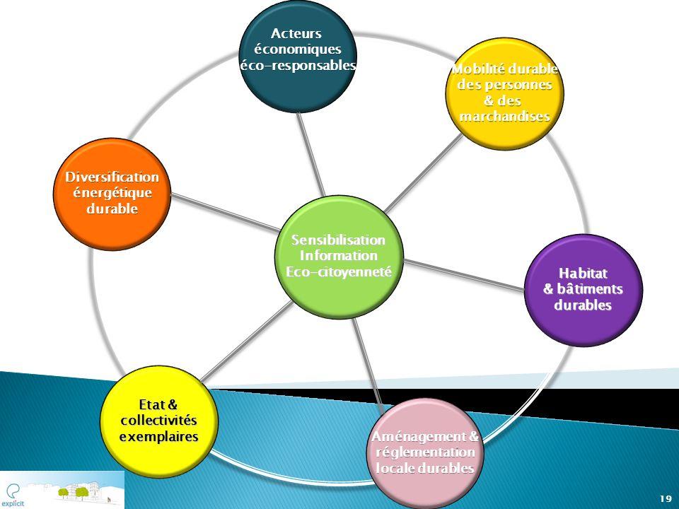 Acteurséconomiques. éco-responsables. Mobilité durable. des personnes. & des. marchandises. Diversification.