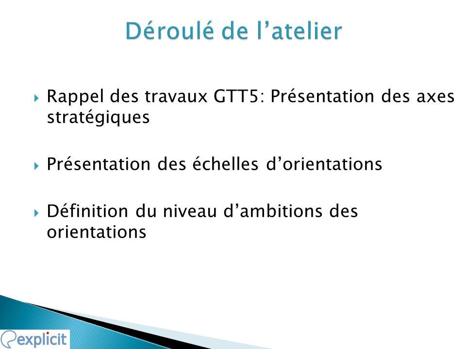 Déroulé de l'atelierRappel des travaux GTT5: Présentation des axes stratégiques. Présentation des échelles d'orientations.