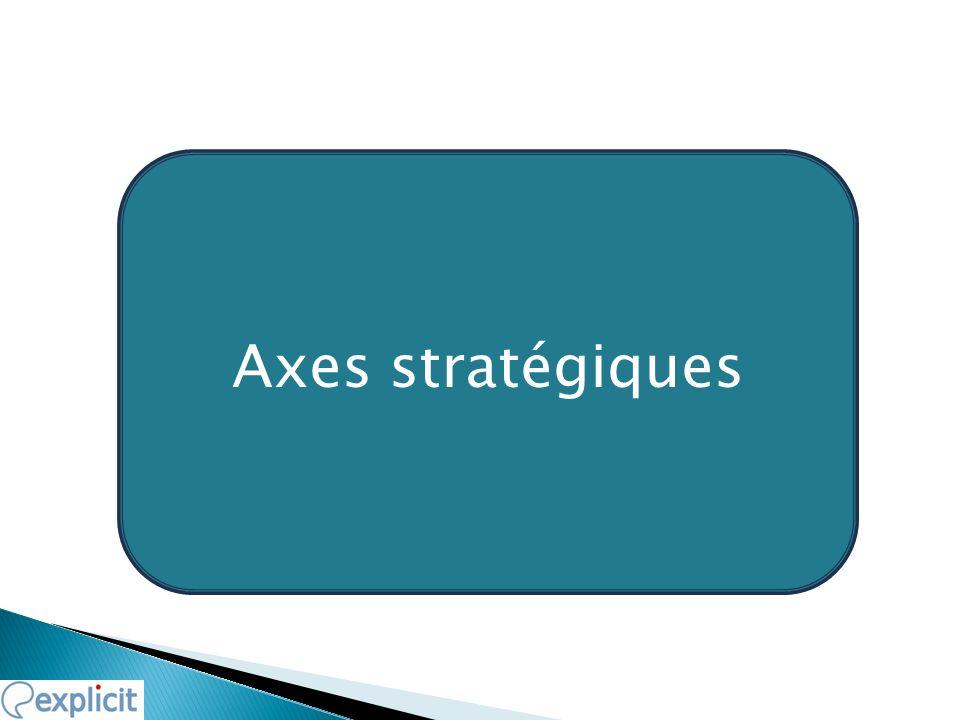 Axes stratégiques