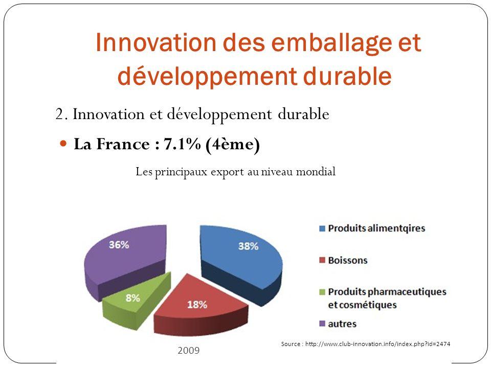Innovation des emballage et développement durable