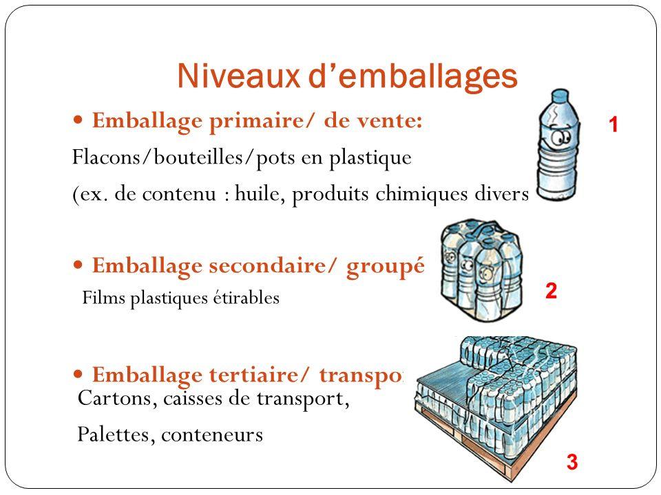 Niveaux d'emballages Emballage primaire/ de vente: