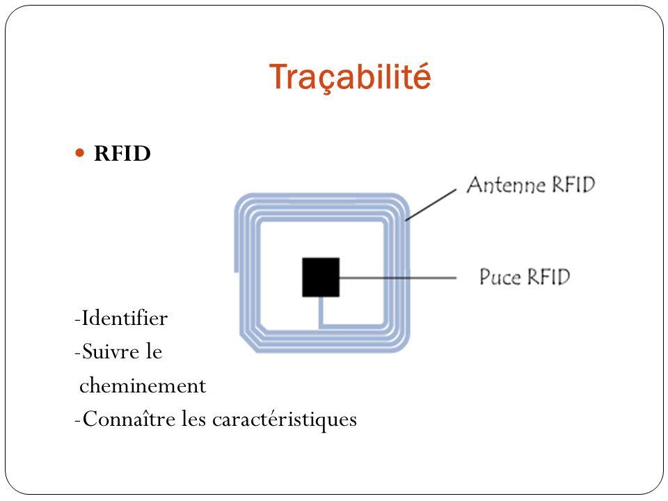 Traçabilité RFID -Identifier -Suivre le cheminement