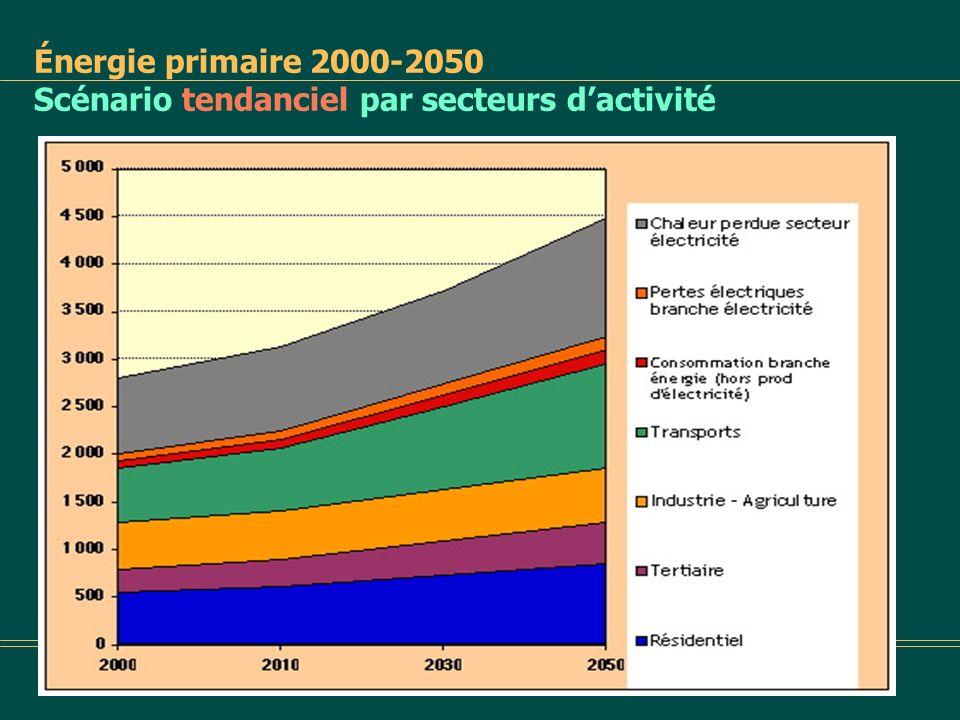 Énergie primaire 2000-2050 Scénario tendanciel par secteurs d'activité