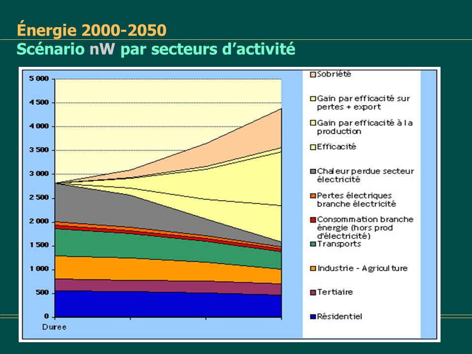 Énergie 2000-2050 Scénario nW par secteurs d'activité