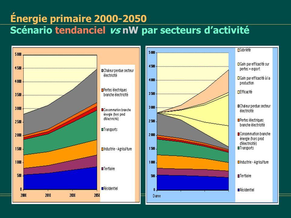 Énergie primaire 2000-2050 Scénario tendanciel vs nW par secteurs d'activité