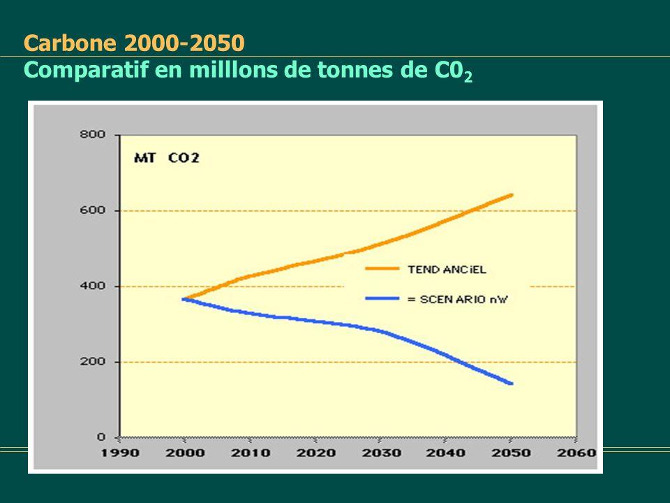 Carbone 2000-2050 Comparatif en milllons de tonnes de C02