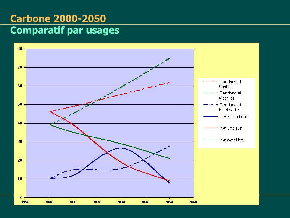 Carbone 2000-2050 Comparatif par usages